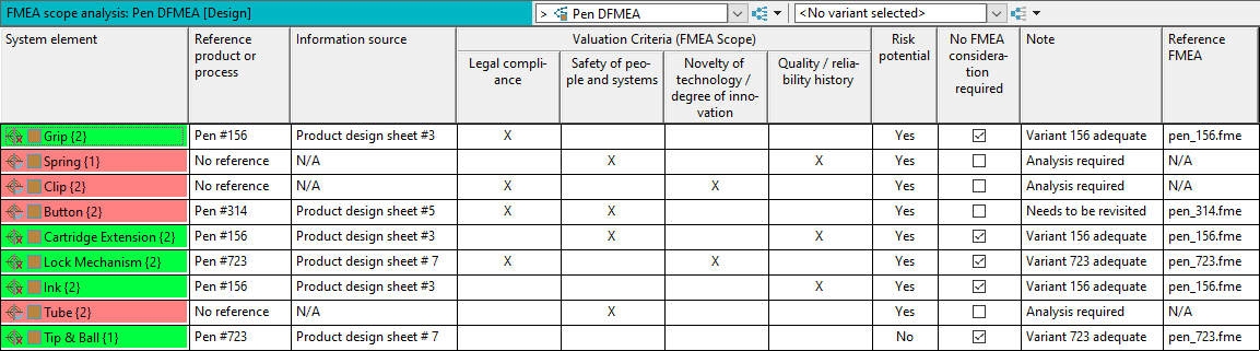 FMEA Scope analysis filled out with example