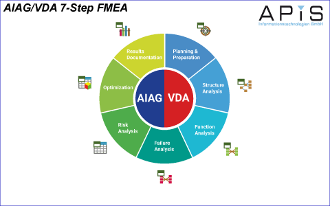 7-step_wheel AIAG VDA
