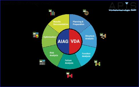 7-step_wheel AIAG VDA