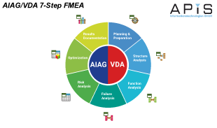 7 step video image aiag/vda 2019